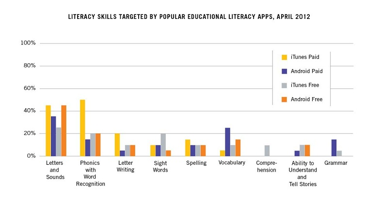 LiteracyAppsgraph