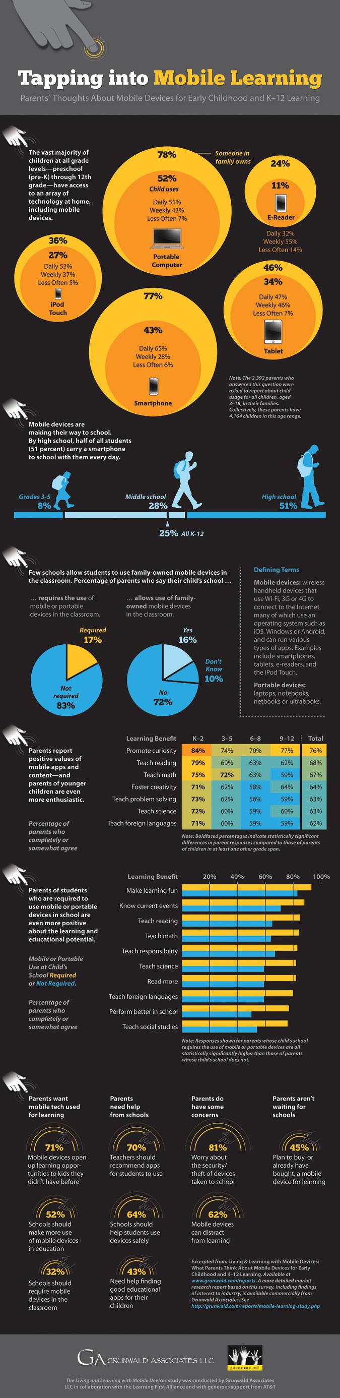 Grunwald-Mobile-Study-infographic